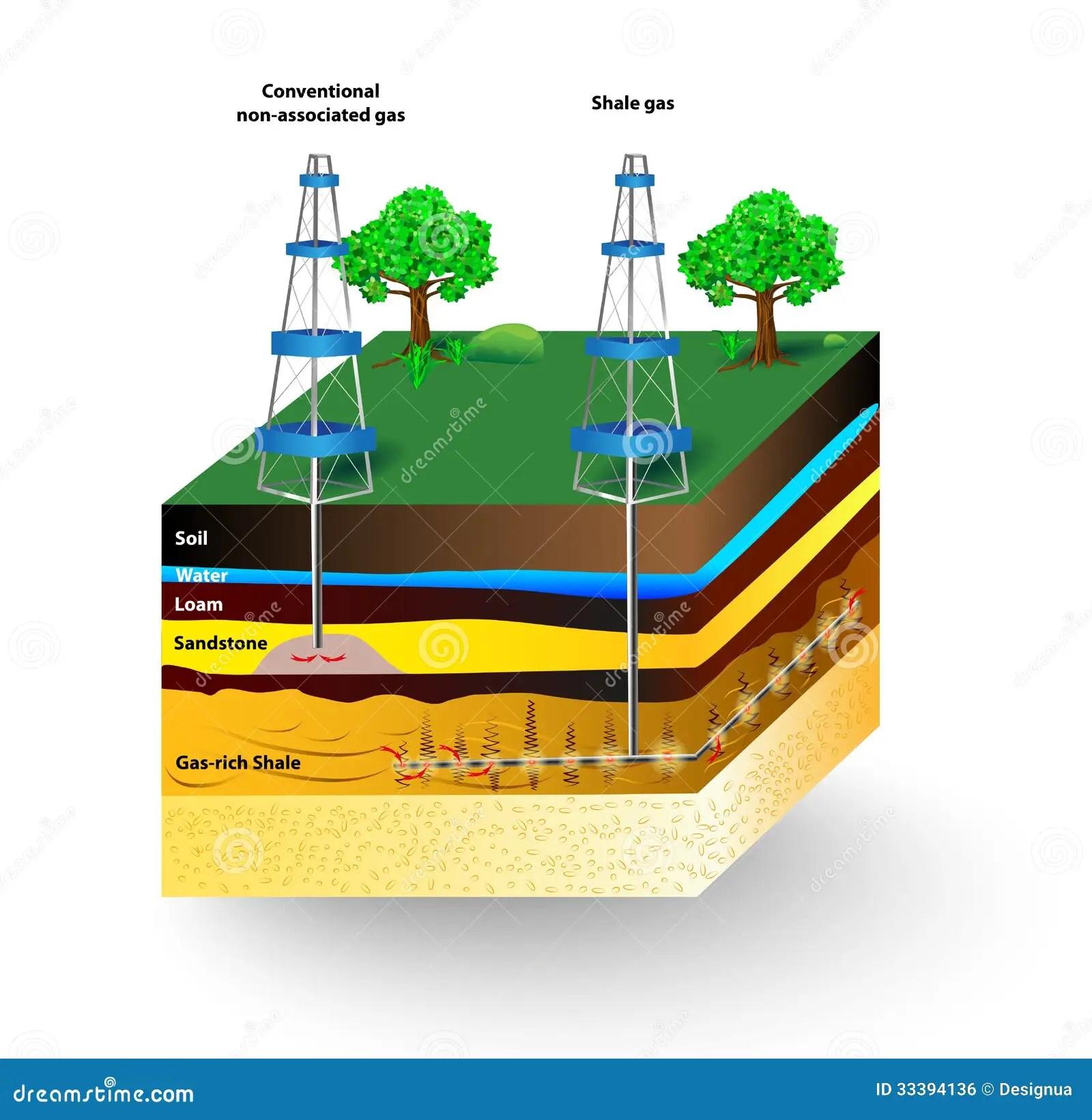 Shale Gas Vector Diagram Stock Vector Image Of Gasoline