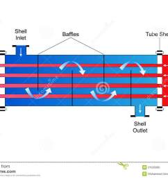 schematic of a heat exchanger get free image about heat exchanger diagram mobile home furnace heat exchanger diagram pdf [ 1300 x 957 Pixel ]