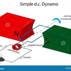 Diagram Simple Generator Vw Polo Wiring Diagrams Dc Dynamo Illustration Stock Vector