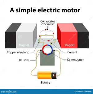 Simple Electric Motor Vector Diagram Stock Vector