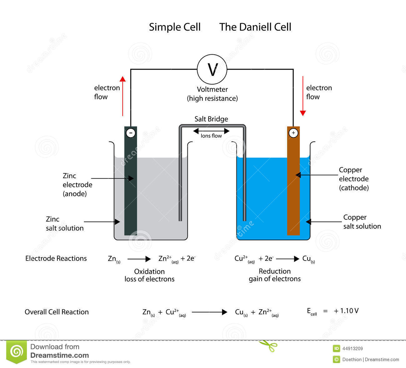 labelled diagram of ph meter wiring for multiple lights one switch simple electrochemical or galvanic cell the daniell