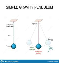 when pendulum moving towards the mean position the potential energy is converted to kinetic energy vector diagram for educational and science use [ 1600 x 1690 Pixel ]