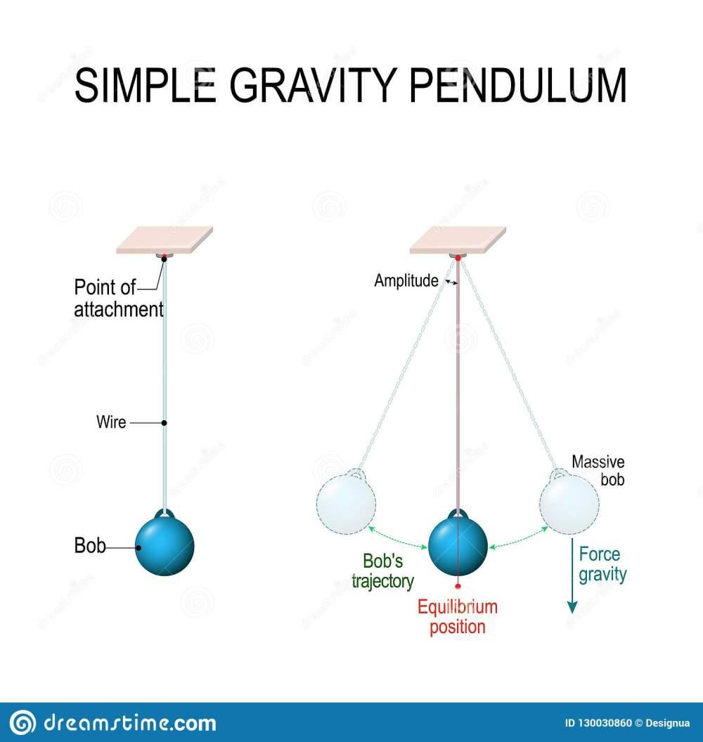 medium resolution of when pendulum moving towards the mean position the potential energy is converted to kinetic energy vector diagram for educational and science use