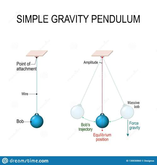 small resolution of when pendulum moving towards the mean position the potential energy is converted to kinetic energy vector diagram for educational and science use