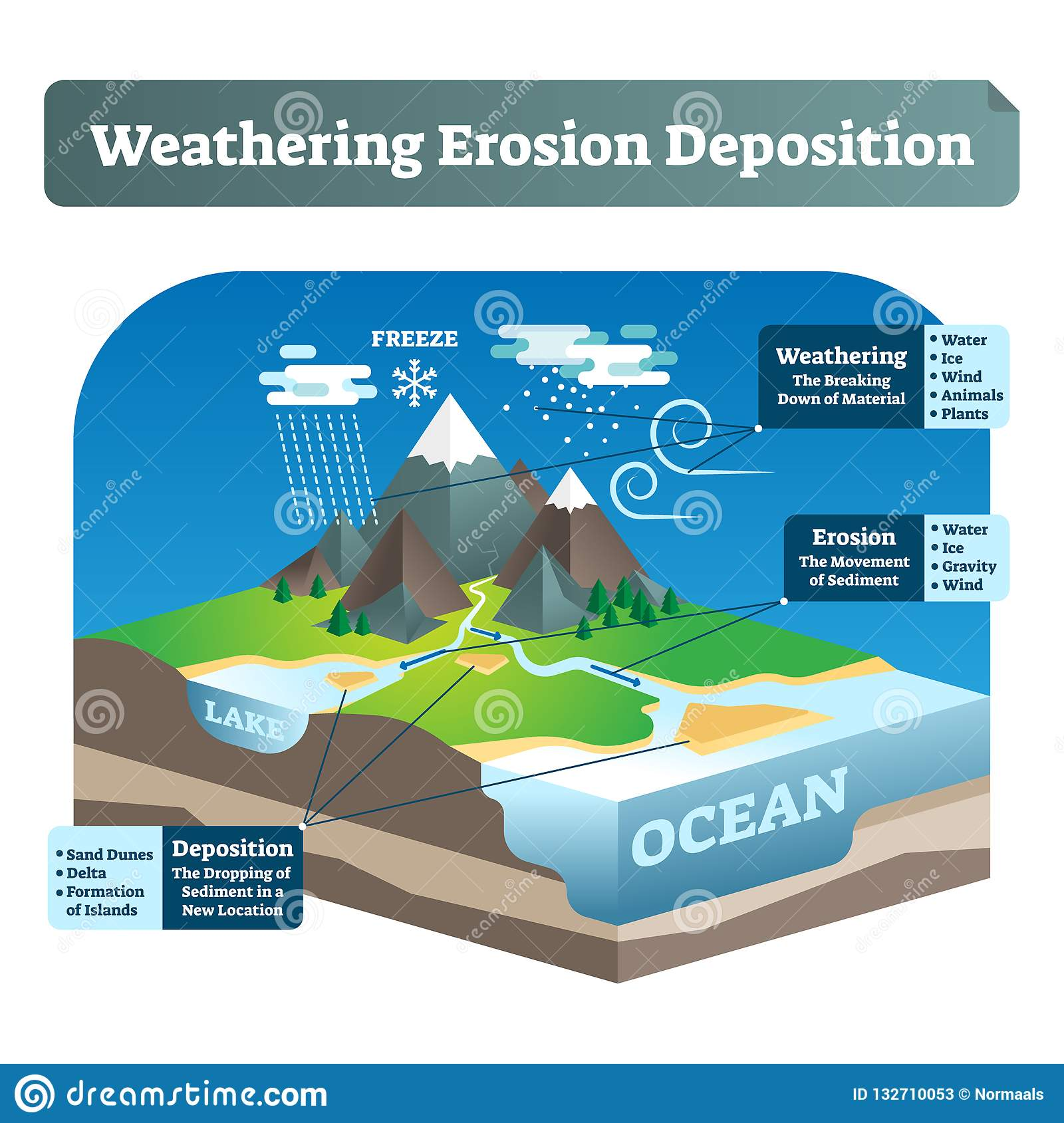 Simple Labeled Weathering Erosion Deposition Or Wed Vector