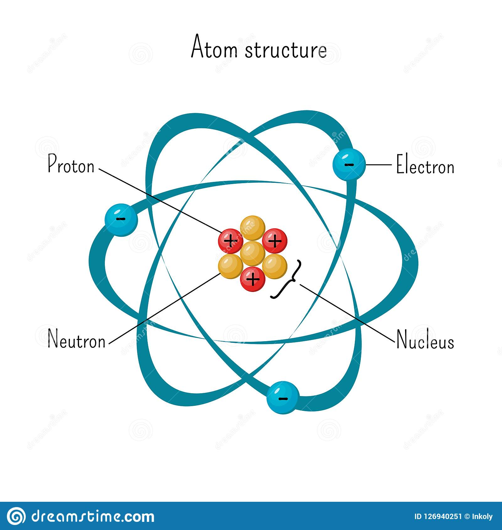 Science Atom Nucleus Worksheets