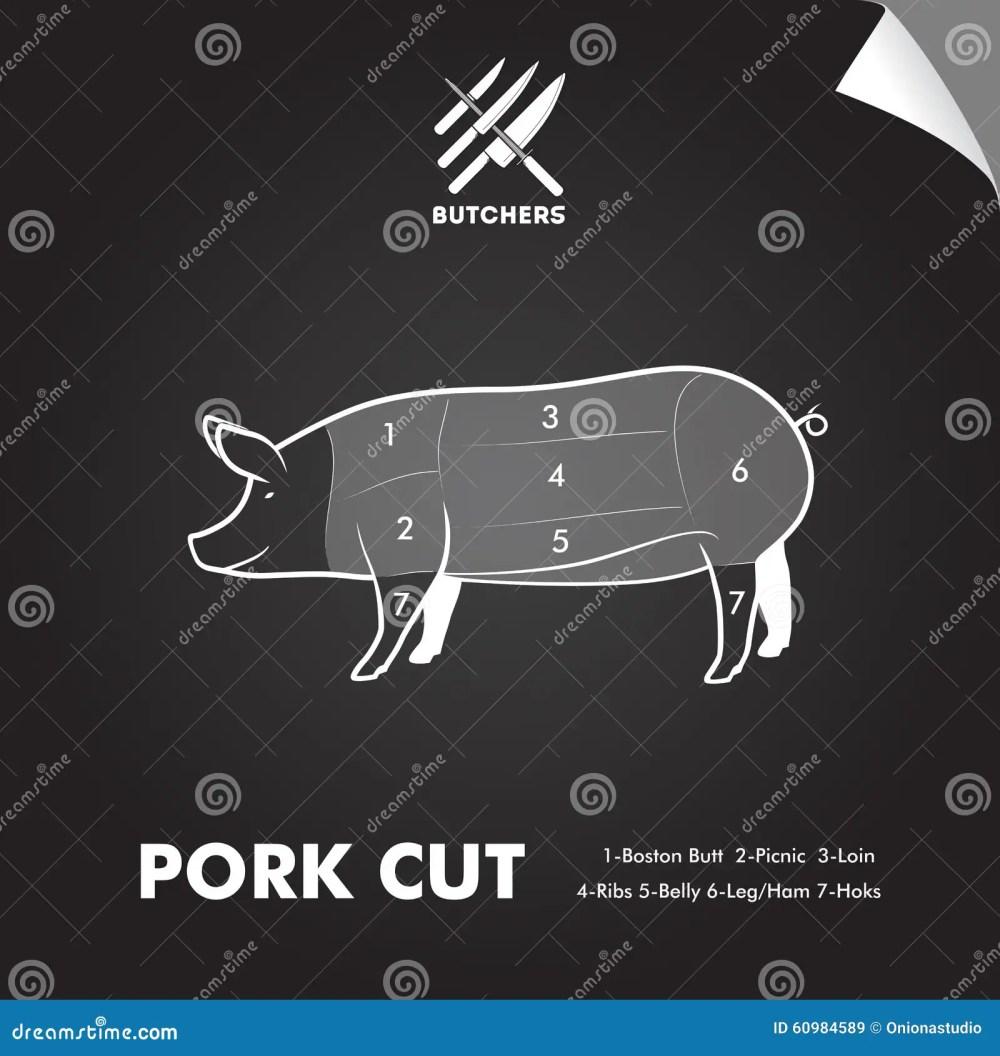 medium resolution of simply pork meat cutting diagram on blackboard sheet butchers sign
