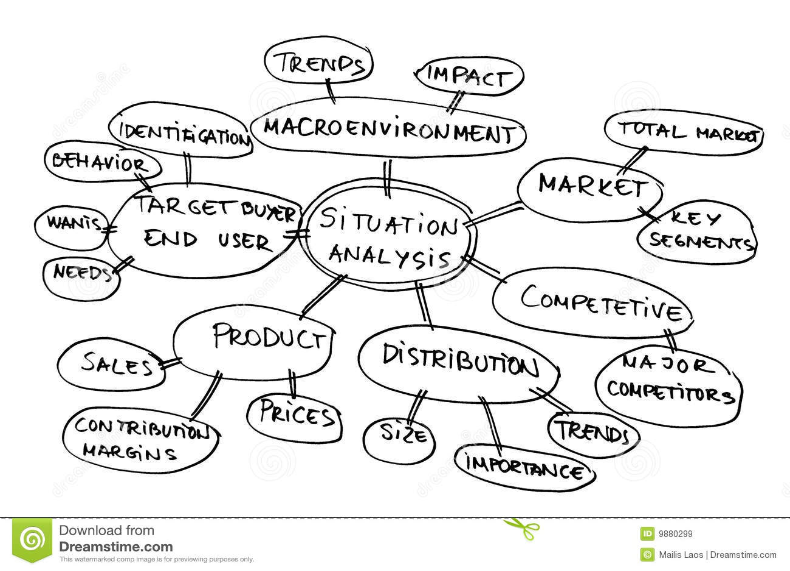 Situation analysis diagram stock illustration. Image of