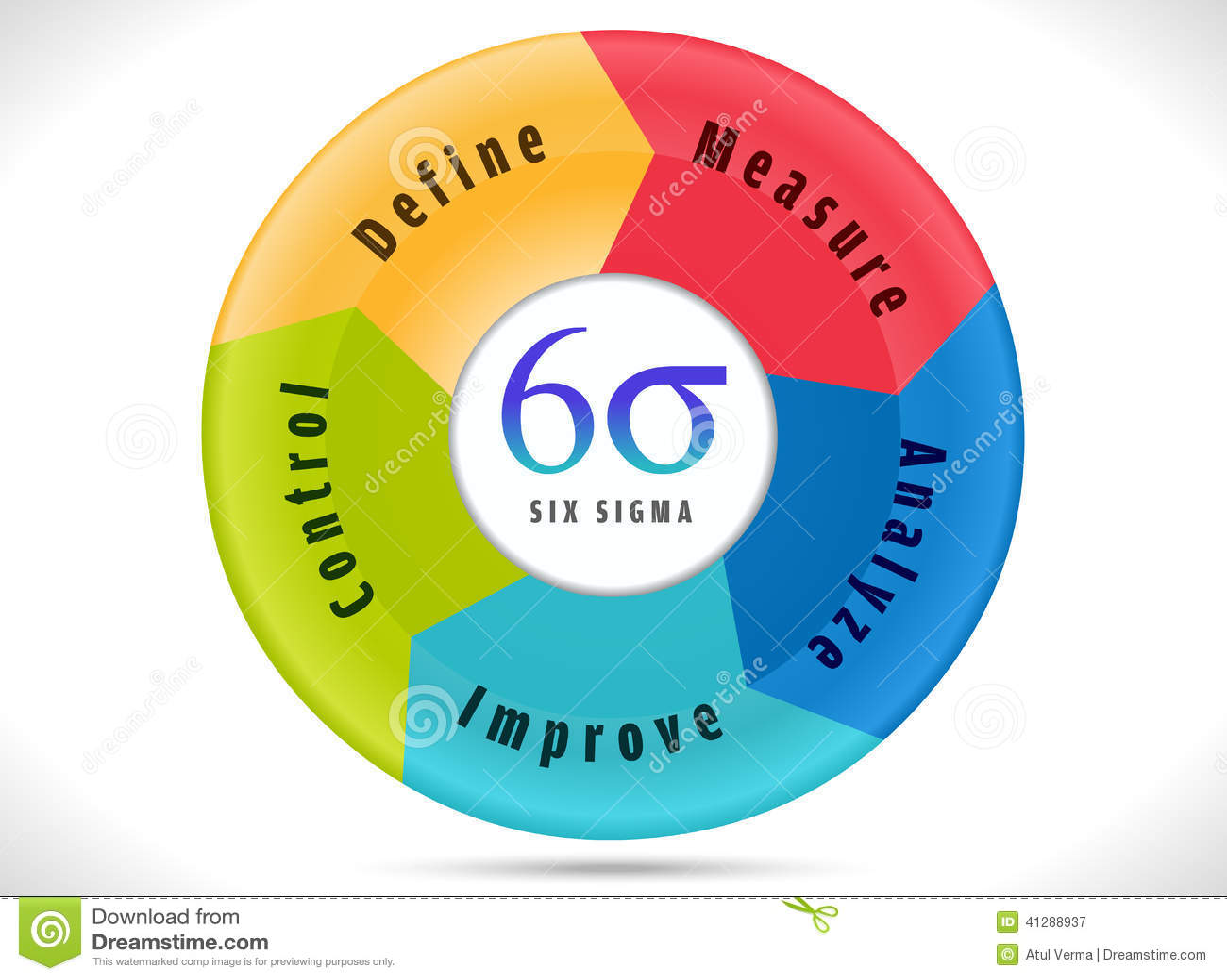 hight resolution of six sigma cycle indicating process improvement