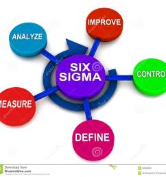 six sigma dmaic [ 1300 x 1247 Pixel ]