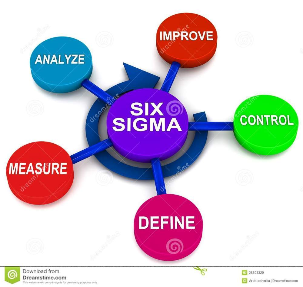 medium resolution of six sigma dmaic