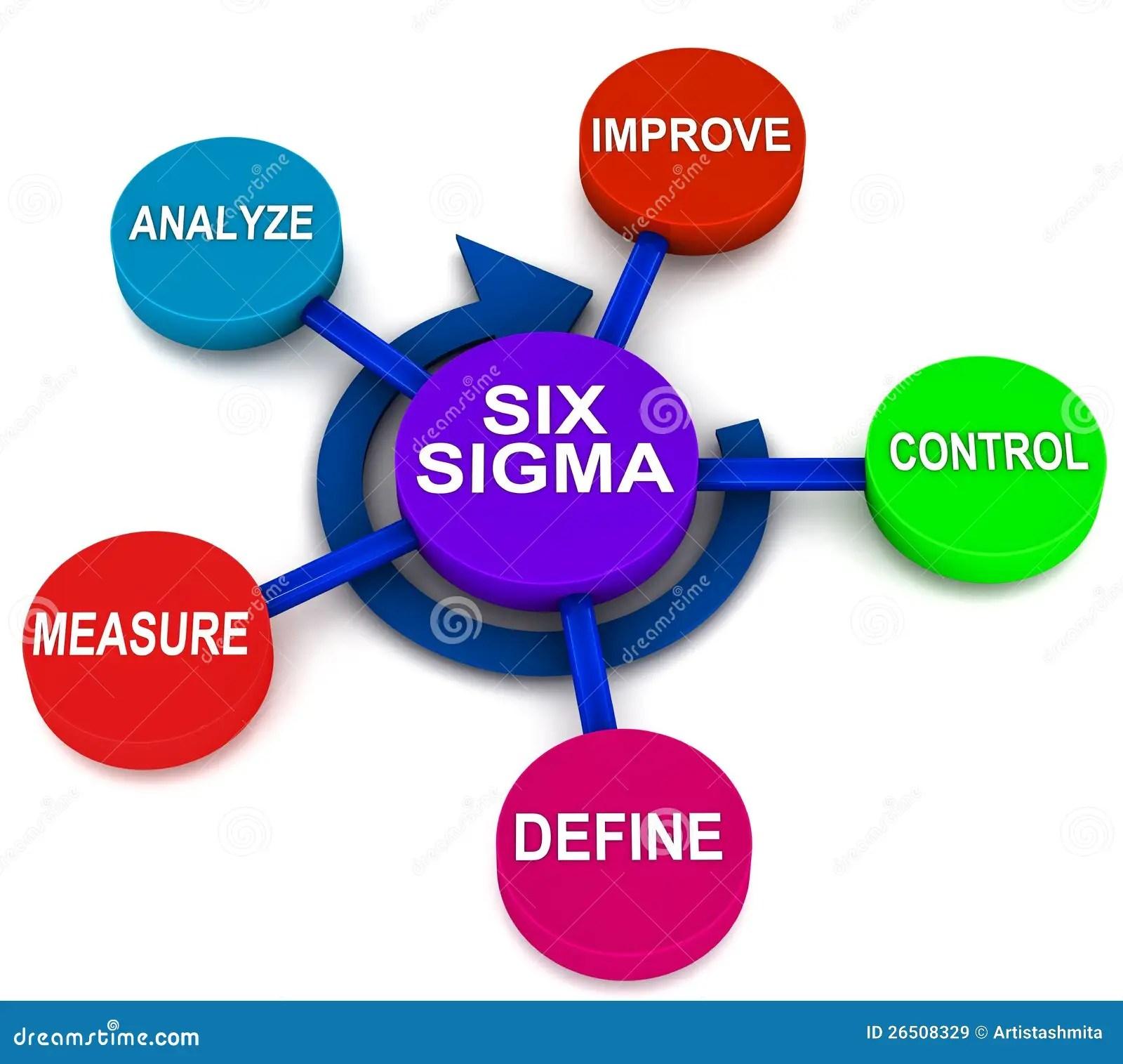 hight resolution of six sigma dmaic