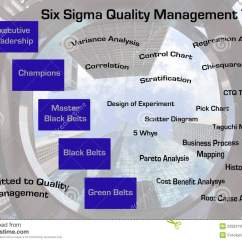 House Of Quality Six Sigma Diagram Ba Falcon Alternator Wiring Project Management Scheme Concept Vector
