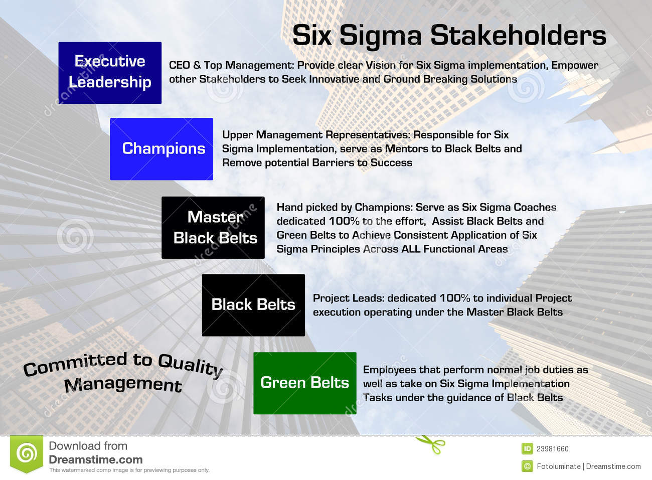 house of quality six sigma diagram simple electrical wiring diagrams images stakeholders stock illustration