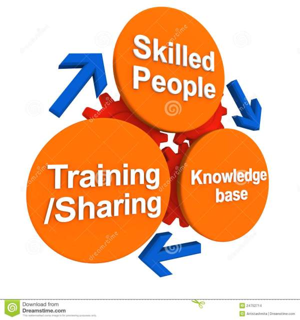 Skill And People Development Stock Illustration