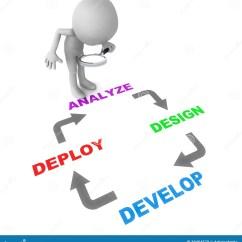 Free Data Flow Diagram Software Redarc Sbi Wiring Design Cycle Stock Photo - Image: 30454570
