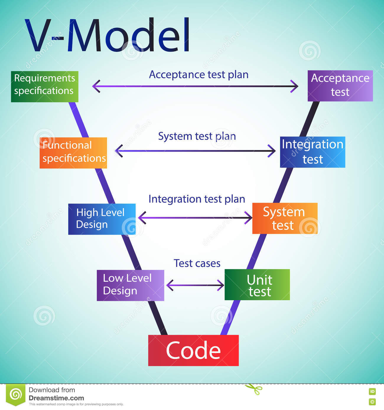 software testing life cycle diagram t1 cable wiring development v model stock vector
