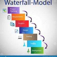 Model In Software Testing V Diagram Yamaha Mio Mxi 125 Wiring Development Life Cycle Waterfall Stock