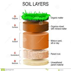 Horizon Diagram Soil Formation Mtd Yardman Wiring Layers Stock Vector Illustration Of Particles Mixed