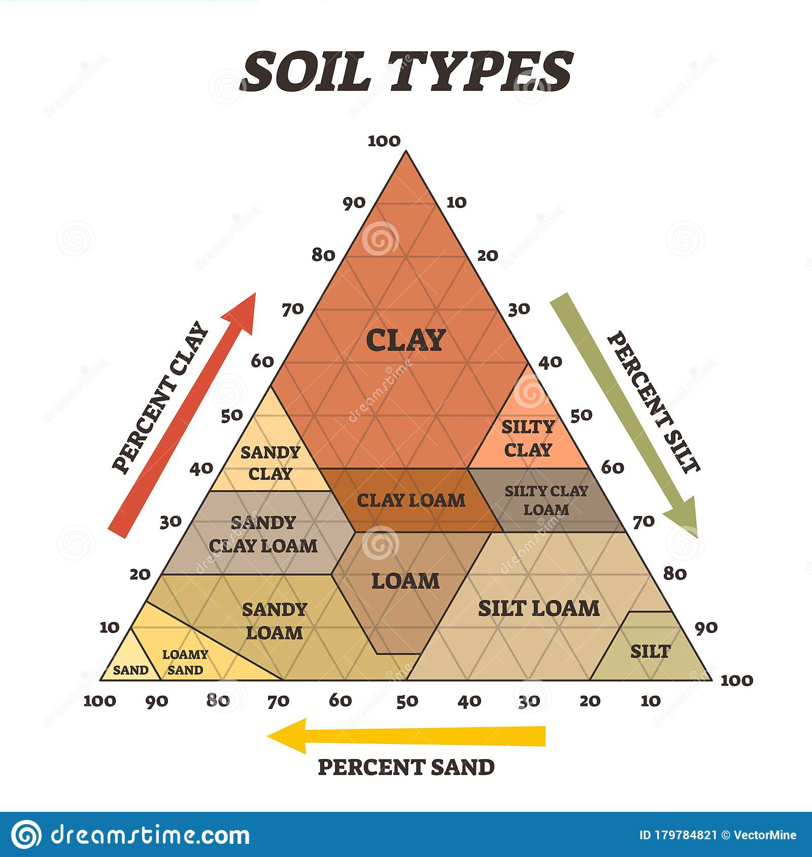 Soil Types Vector Illustration Labeled Educational