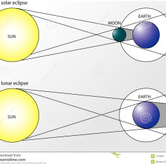 Diagram Of Eclipse The Sun Delco Car Radio Stereo Audio Wiring Solar And Lunar Eclipses Stock Illustration