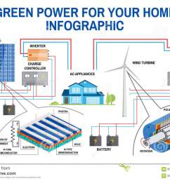 solar panel and wind power generation system for home infographic wind turbines diagram solar panel diagram [ 1300 x 957 Pixel ]