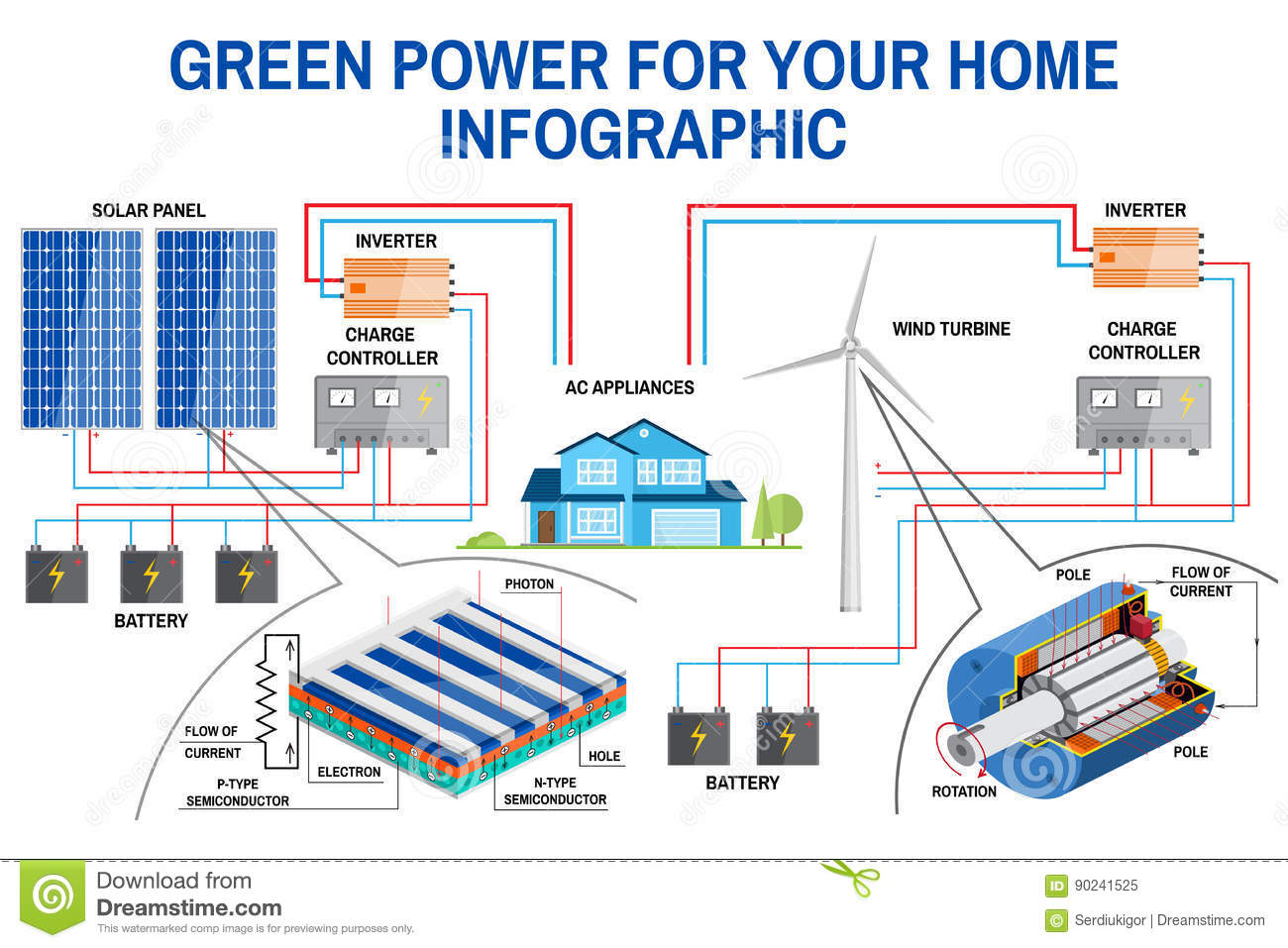 hight resolution of solar panel and wind power generation system for home infographic wind turbines diagram solar panel diagram