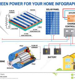 solar panel and wind power generation system for home infographic simplified diagram of an off grid system wind turbine solar panel battery  [ 1300 x 957 Pixel ]