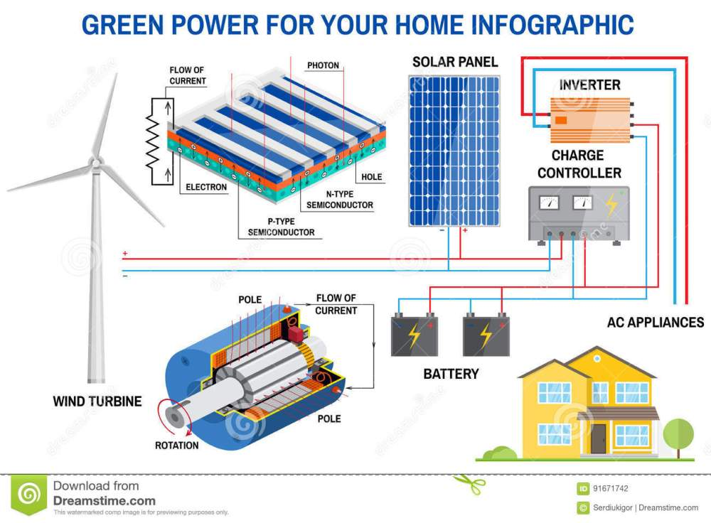 medium resolution of solar panel and wind power generation system for home infographic simplified diagram of an off grid system wind turbine solar panel battery