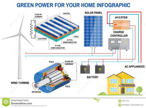 small resolution of solar panel and wind power generation system for home infographic simplified diagram of an off grid system wind turbine solar panel battery