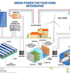 solar panel and wind power generation system for home infographic with off grid solar system on off grid wind power system diagram [ 1300 x 957 Pixel ]