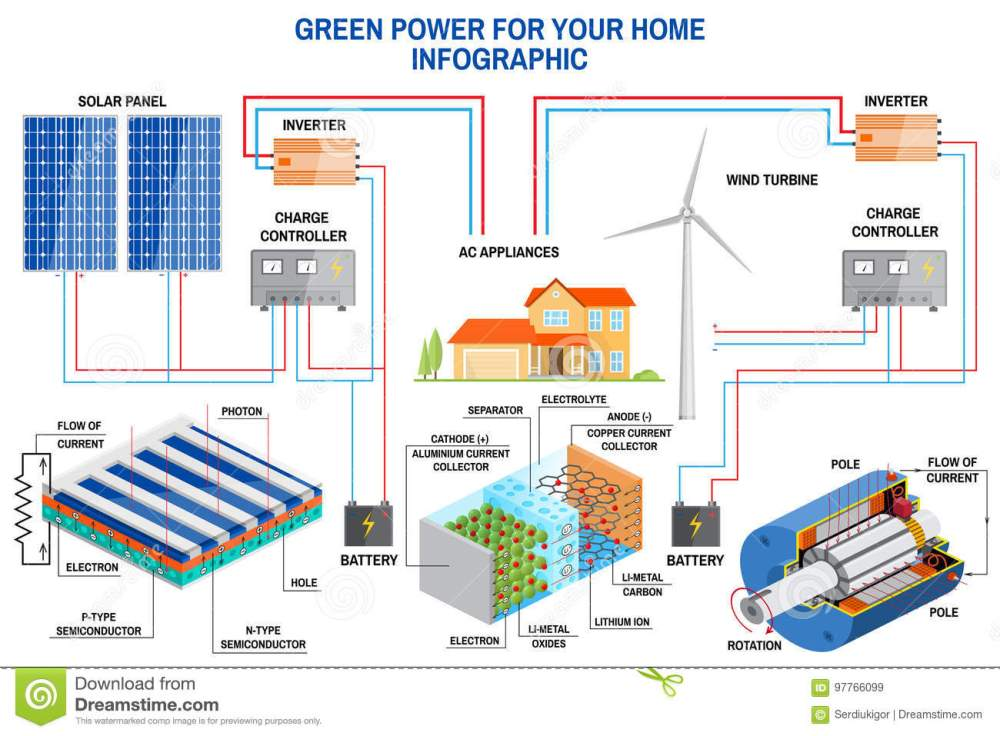 medium resolution of solar panel and wind power generation system for home infographic with off grid solar system on off grid wind power system diagram