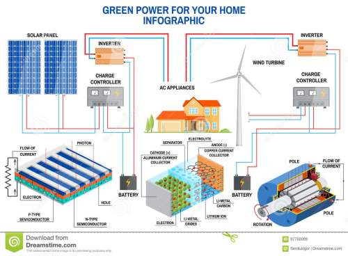 small resolution of solar panel and wind power generation system for home infographic with off grid solar system on off grid wind power system diagram