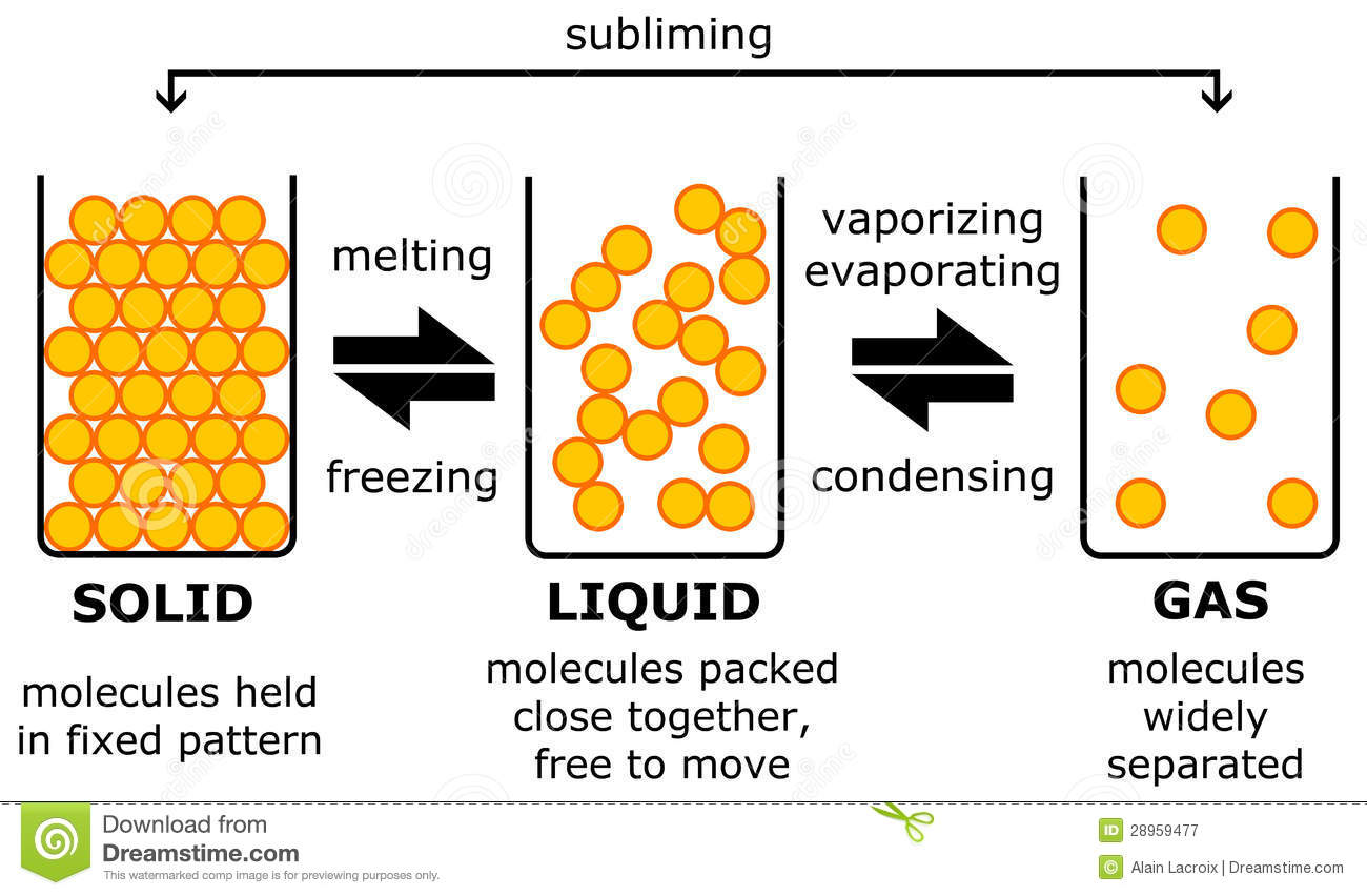 Solid Liquid Gas Royalty Free Stock Photography