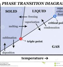 phase transition diagram describing pressure temperature transitions between solid liquid and gas [ 1300 x 1154 Pixel ]
