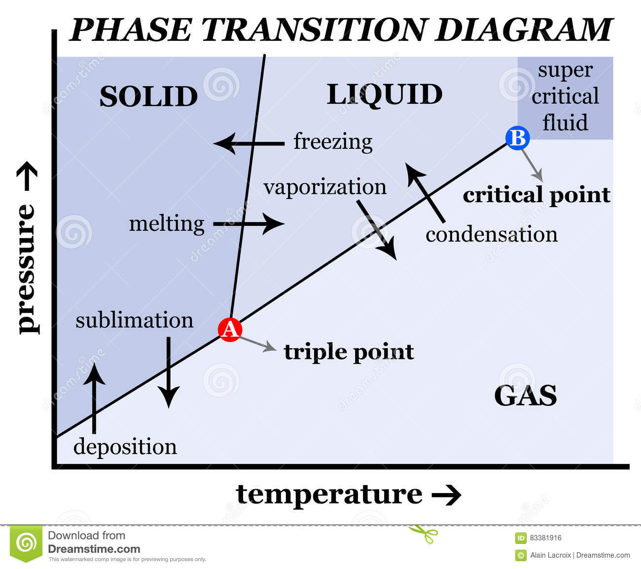 hight resolution of phase transition diagram describing pressure temperature transitions between solid liquid and gas