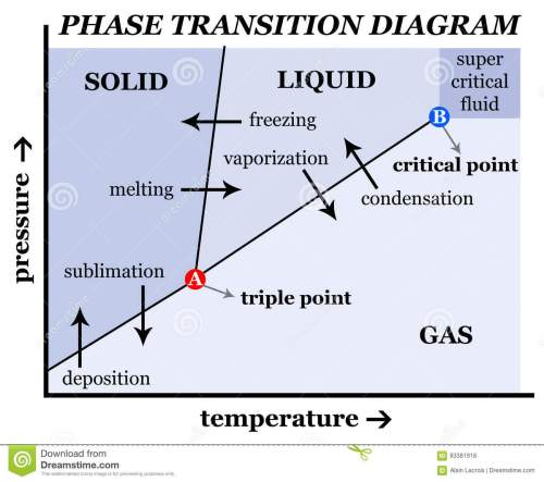 small resolution of phase transition diagram describing pressure temperature transitions between solid liquid and gas