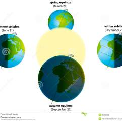 Diagram Of Summer And Winter Solstice Toilet Vent Pipe Equinox Royalty Free Stock Photos Image