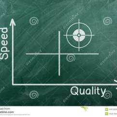 What Is A Venn Diagram Of Comedone Speed Quality Stock Photo - Image: 44612026