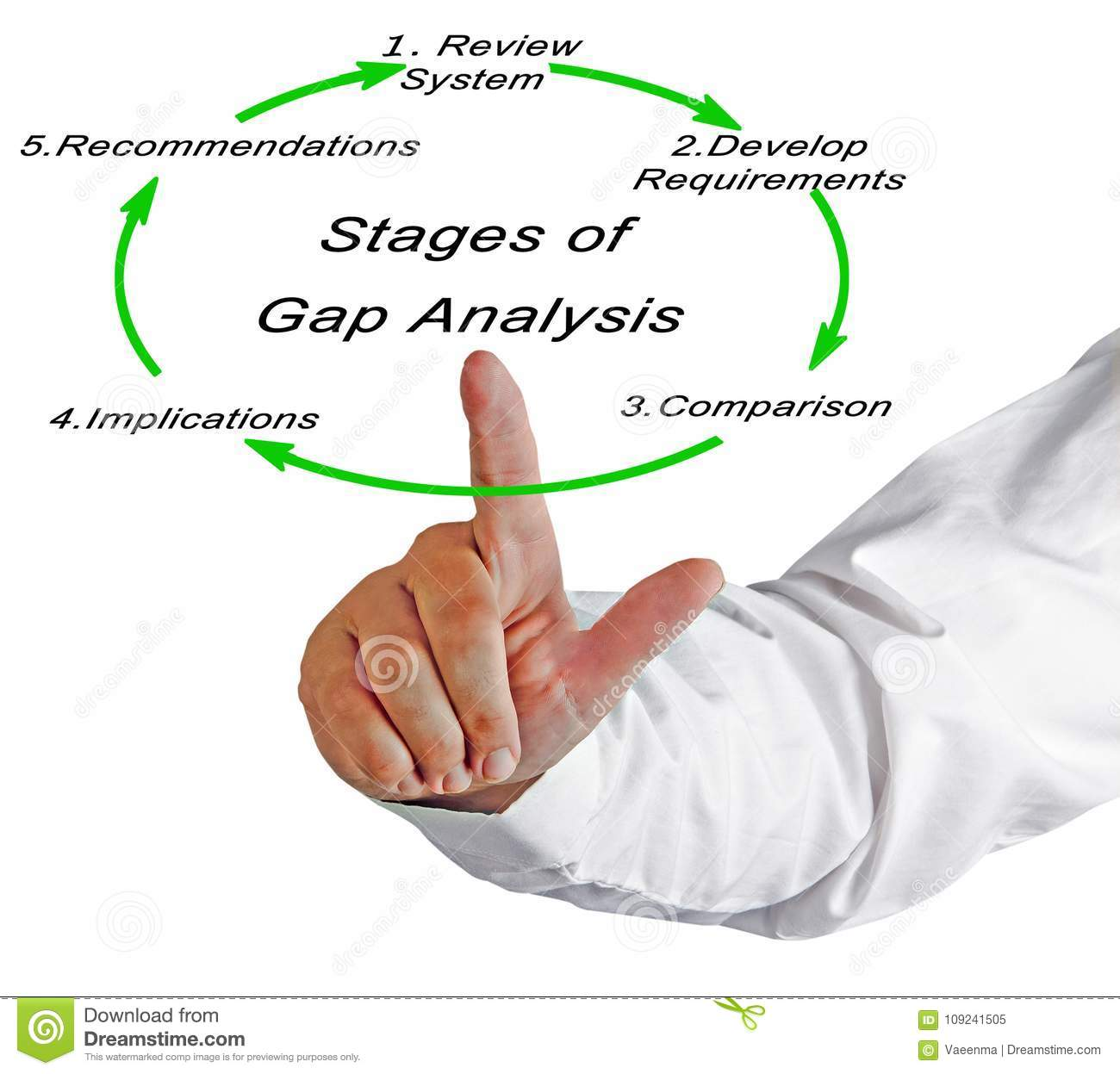 Download Stages Of Gap Analysis Stock Image. Image Of Lecture - 109241505