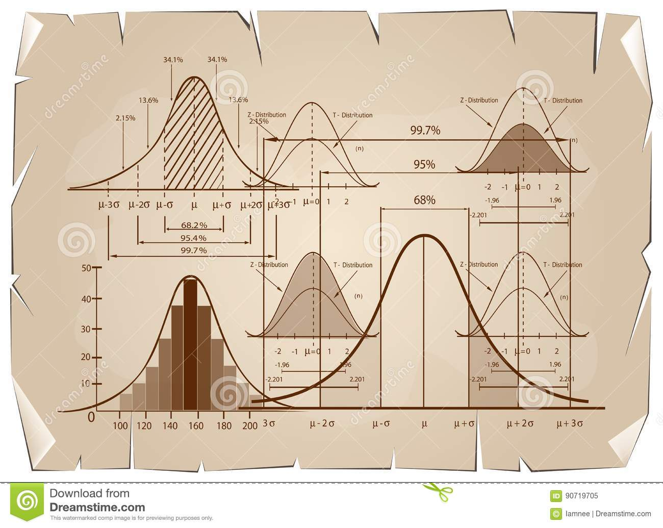 Standard Deviation Diagram With Sample Size Chart Stock