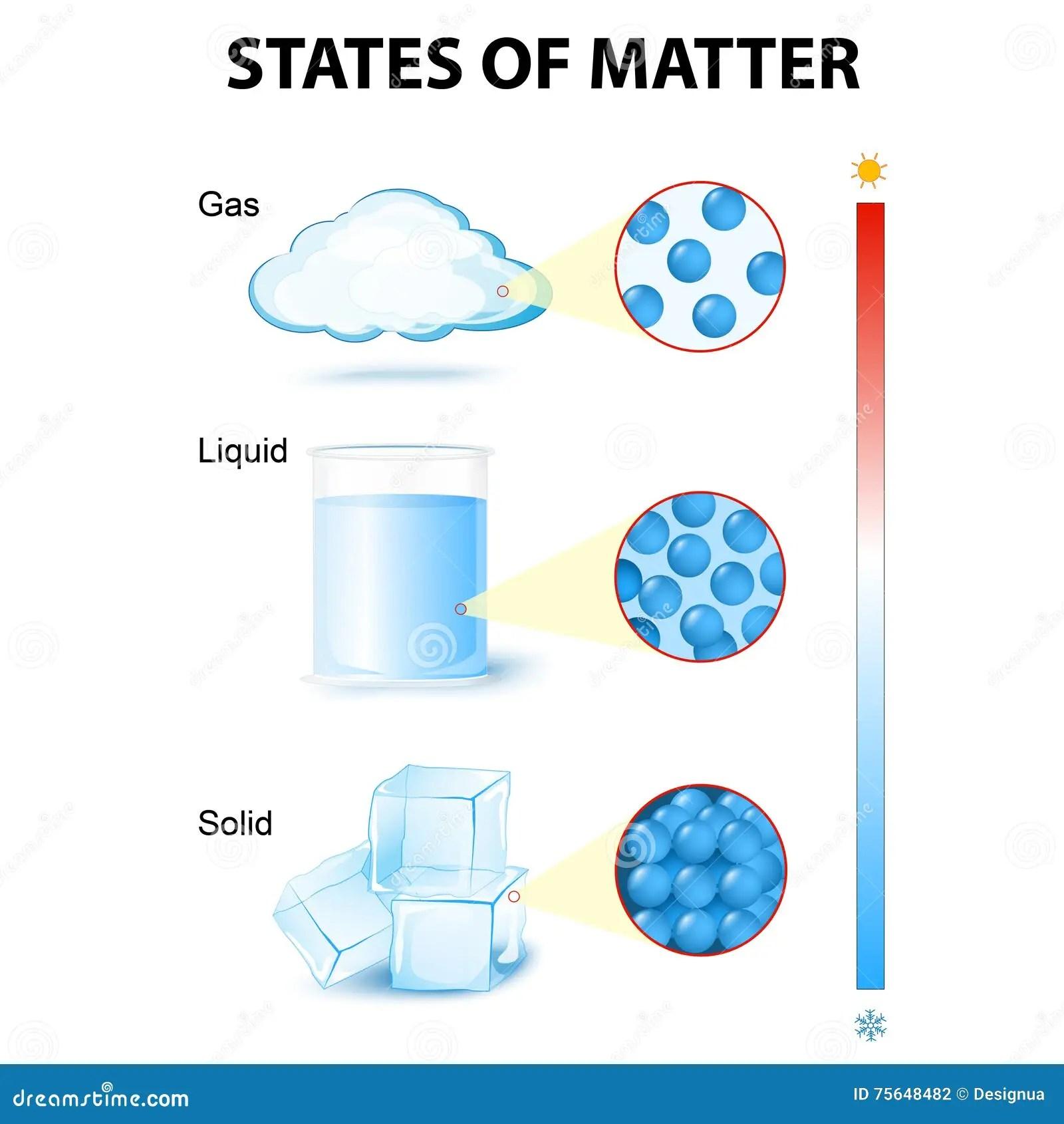 states of matter change diagram 2004 ford focus fuse mater stock vector illustration molecule