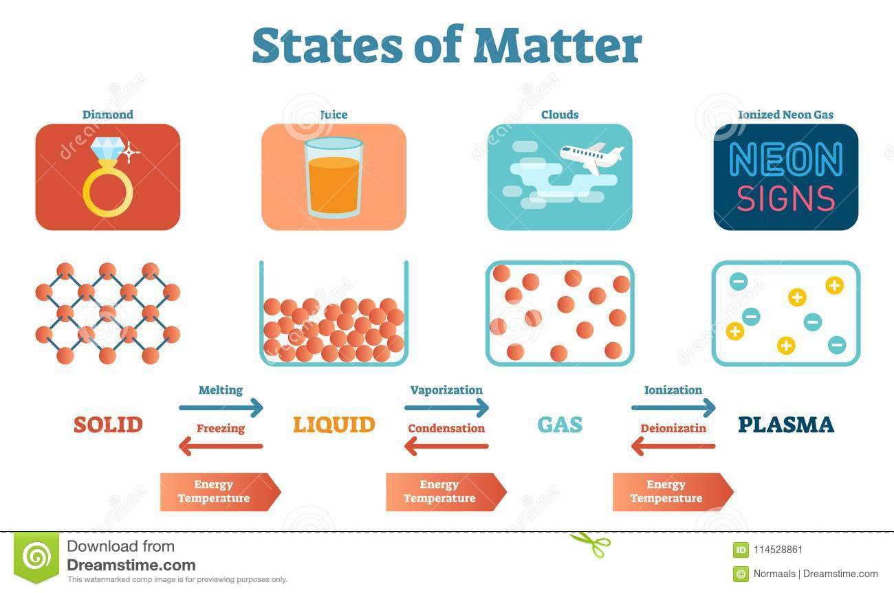 States Of Mater Scientific And Educational Physics Vector