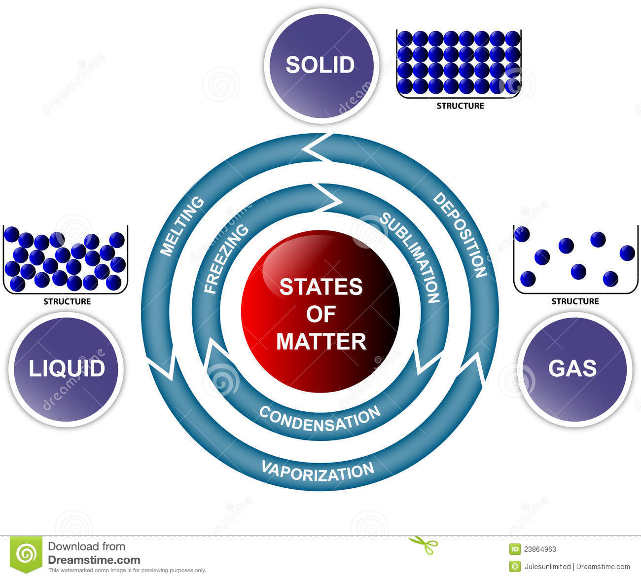 States Of Matter And Transitions Stock Illustration