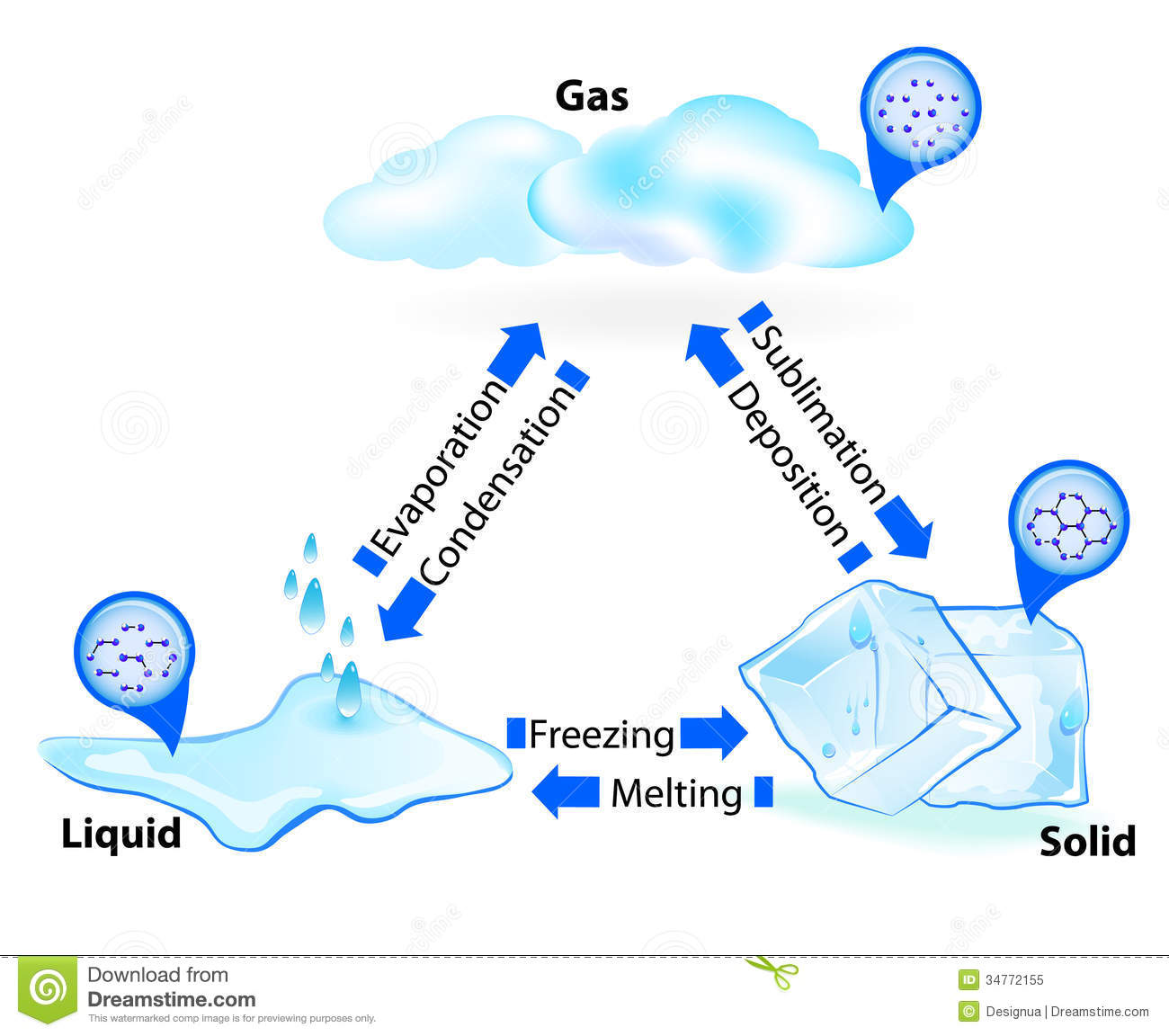 hight resolution of states of matter vector illustration stock illustration water phase diagram solution 3 states water diagram