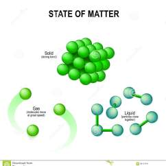 Diagram Of Solid Liquid And Gas Wire Ford Starter Solenoid Relay Switch States Matter Vector Illustration Stock Image