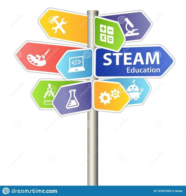 Steam Stem Education Sign. Science Technology Engineering
