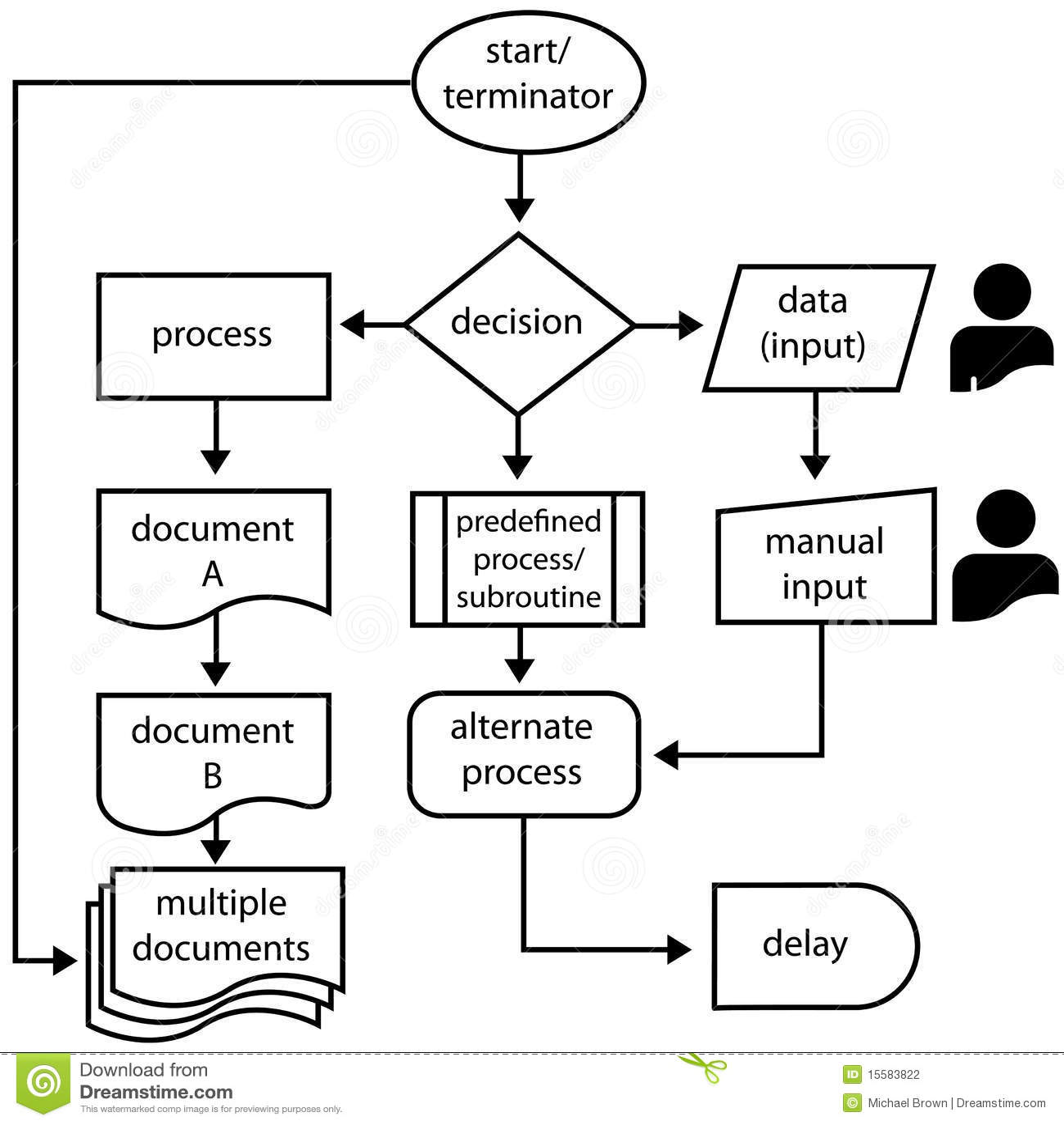 Stel De Pijlen Van De Stroom Van Symbolen Programmerend In