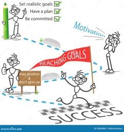 stick figure stickman reaching goals success motivation [ 1300 x 1390 Pixel ]