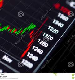 business and trading finance contept stock exchange market chart view on smart phone screen  [ 1300 x 957 Pixel ]